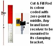 Cut and Fill Rod